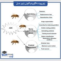 دانلود پاورپوینت الگوریتم کلونی زنبور عسل